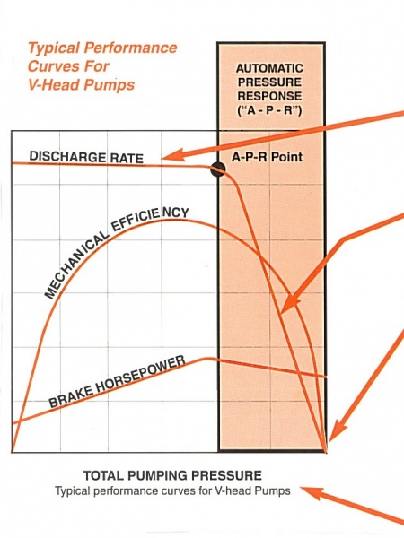 Tri-Rotor Automatic Variable Volume Control V-Head Pump Typical Performance Curve
