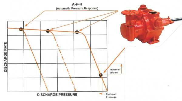 Tri-Rotor Variable Volume Pressure Regulating Control (PRC) V-Head Pump Performance Curve