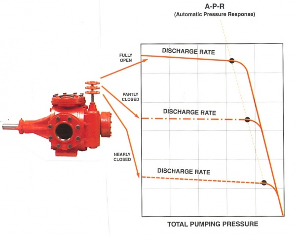 Tri-Rotor Variable Volume Vernier Flow Control (VFC) V-Head Pump Performance Curve